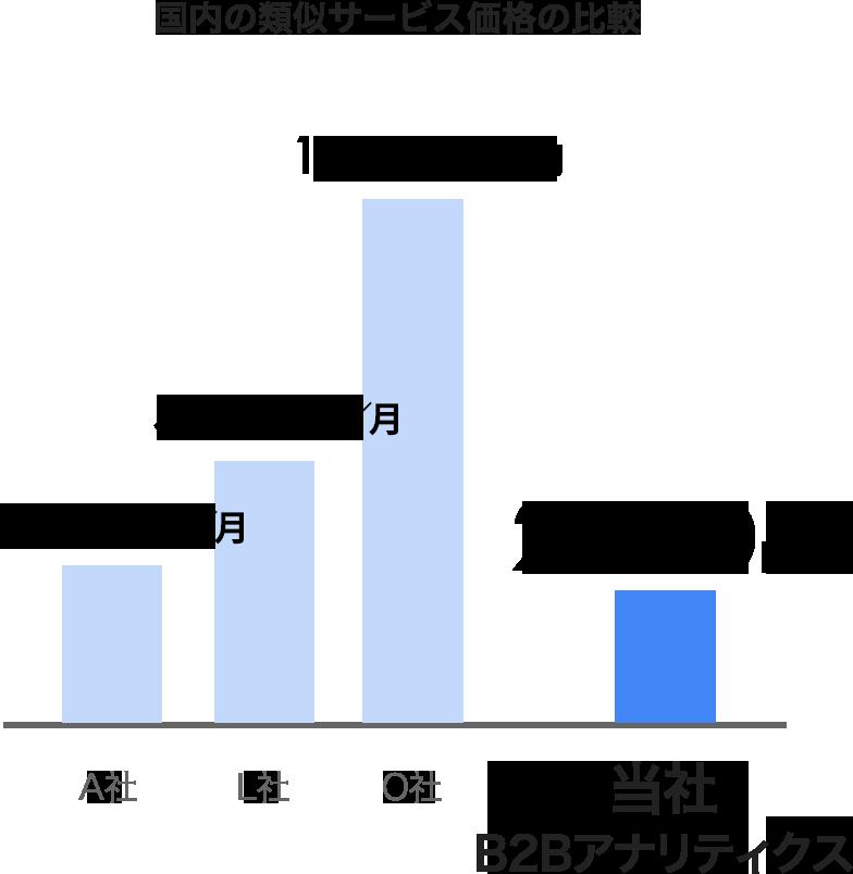 国内の類似サービス価格の比較