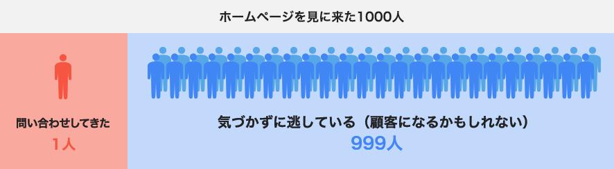 ホームページを見に来た1000人