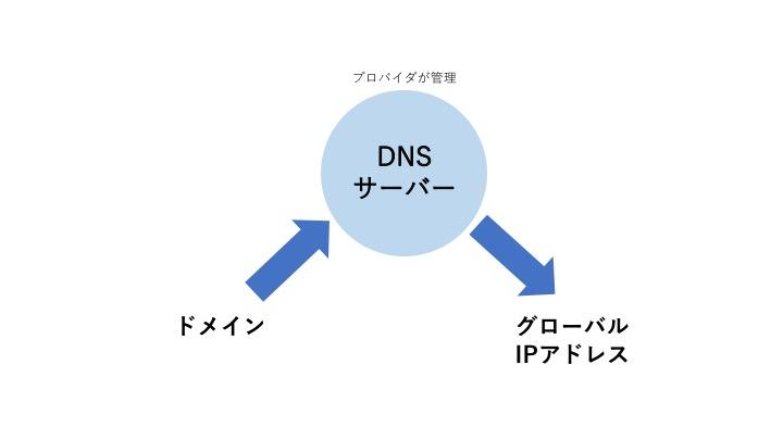 ドメインとIPアドレスの関係図