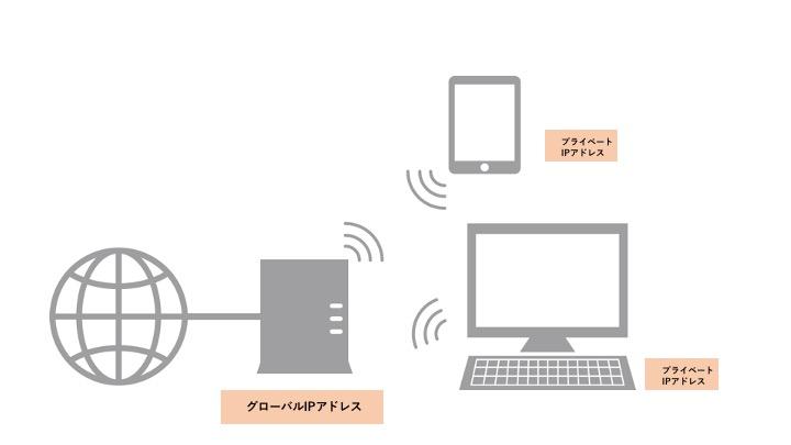 通信の仕組図