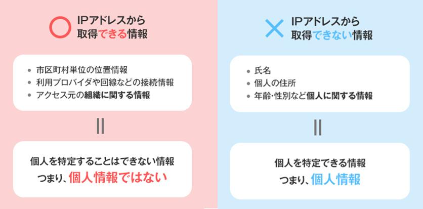 IPアドレスから取得できる、できない情報比較
